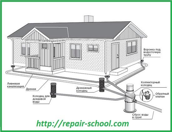 Прокладка наружной канализации в частном доме