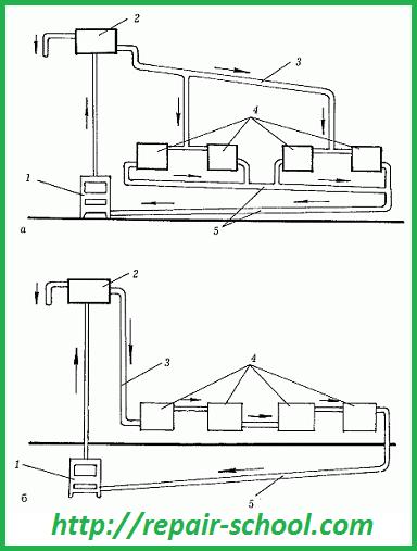 Система отопления с естественной циркуляцией воды