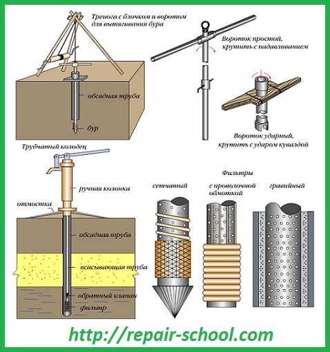 Глубокий трубчатый колодец | Школа ремонта: http://repair-school.com/glubokij-trubchaty-j-kolodets/