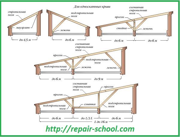 Устройство односкатной крыши бани
