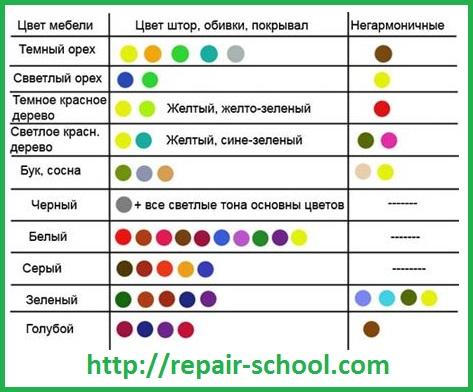 Особенности цветовой гаммы применяемой при дизайне стен на кухне