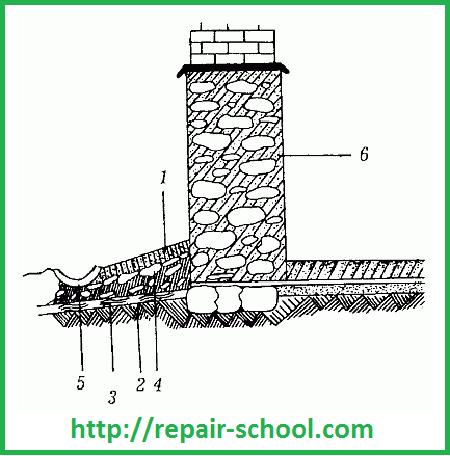 Устройство отмосткиНовости в строительстве