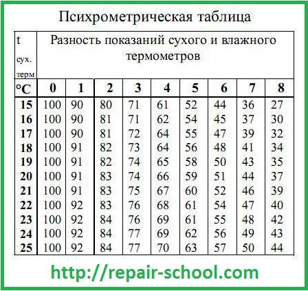 Психрометрическая таблица измерения влажности воздуха